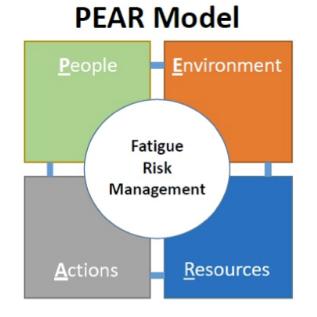 Aviation Fatigue Risk Management Using The Human Factors